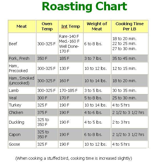 roasting-chart