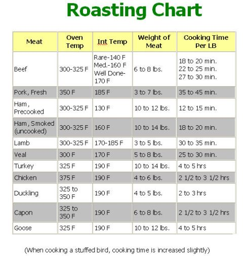 Roast Turkey Cooking Chart >> Roasting Chart | MoreCooking.net